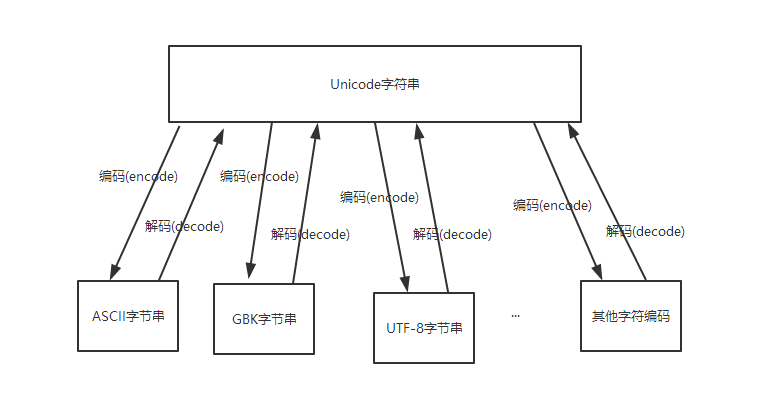 Python字符串与字节的转换.png