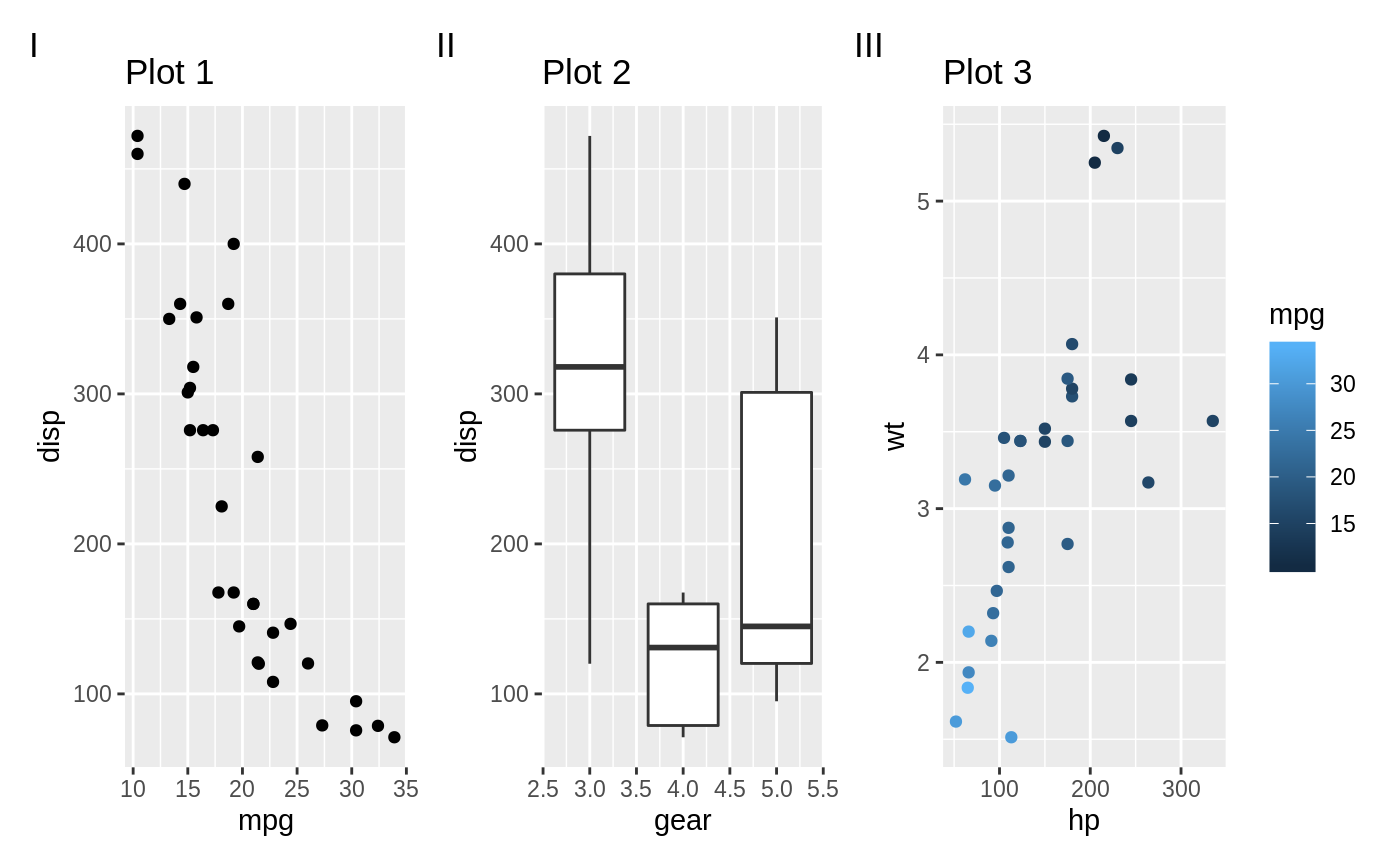 patchwork_annotating_label_plots.png
