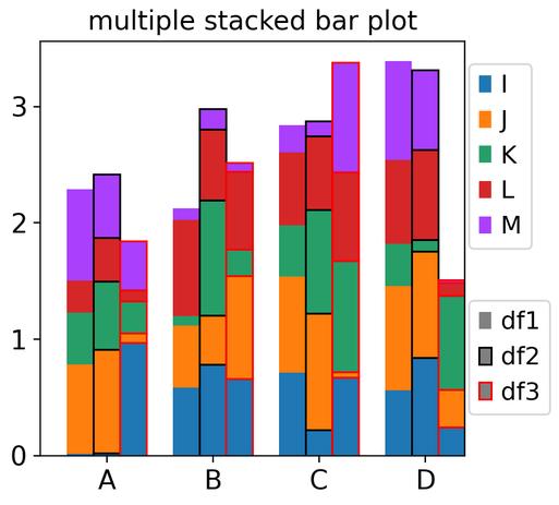 python_stacked_dodge_barplot_mat_own